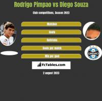 Rodrigo Pimpao vs Diego Souza h2h player stats