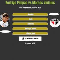 Rodrigo Pimpao vs Marcos Vinicius h2h player stats