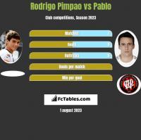 Rodrigo Pimpao vs Pablo h2h player stats