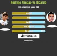 Rodrigo Pimpao vs Ricardo h2h player stats