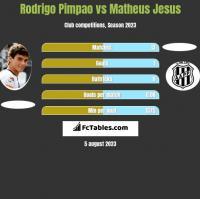 Rodrigo Pimpao vs Matheus Jesus h2h player stats