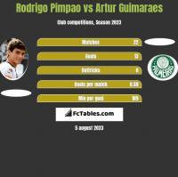 Rodrigo Pimpao vs Artur Guimaraes h2h player stats