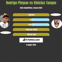 Rodrigo Pimpao vs Vinicius Tanque h2h player stats