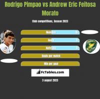 Rodrigo Pimpao vs Andrew Eric Feitosa Morato h2h player stats