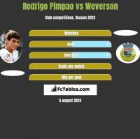 Rodrigo Pimpao vs Weverson h2h player stats