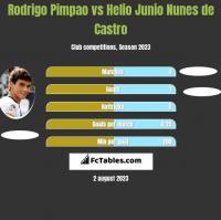 Rodrigo Pimpao vs Helio Junio Nunes de Castro h2h player stats