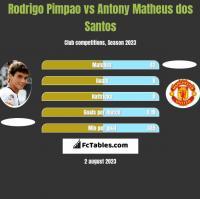Rodrigo Pimpao vs Antony Matheus dos Santos h2h player stats