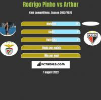 Rodrigo Pinho vs Arthur h2h player stats