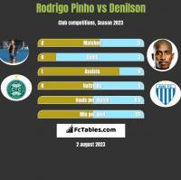 Rodrigo Pinho vs Denilson h2h player stats