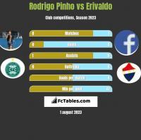 Rodrigo Pinho vs Erivaldo h2h player stats