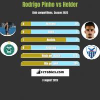 Rodrigo Pinho vs Helder h2h player stats