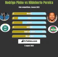 Rodrigo Pinho vs Hildeberto Pereira h2h player stats