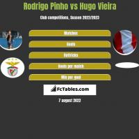 Rodrigo Pinho vs Hugo Vieira h2h player stats