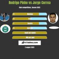 Rodrigo Pinho vs Jorge Correa h2h player stats