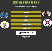 Rodrigo Pinho vs Lica h2h player stats