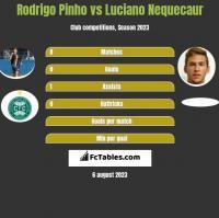 Rodrigo Pinho vs Luciano Nequecaur h2h player stats
