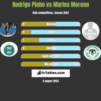 Rodrigo Pinho vs Marlos Moreno h2h player stats