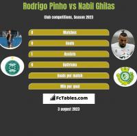 Rodrigo Pinho vs Nabil Ghilas h2h player stats