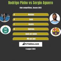 Rodrigo Pinho vs Sergio Aguero h2h player stats