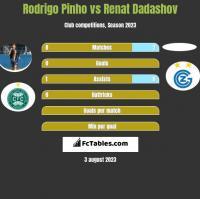Rodrigo Pinho vs Renat Dadashov h2h player stats