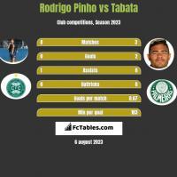 Rodrigo Pinho vs Tabata h2h player stats