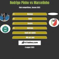 Rodrigo Pinho vs Marcelinho h2h player stats