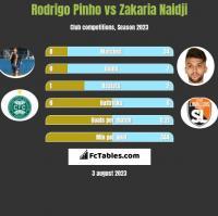 Rodrigo Pinho vs Zakaria Naidji h2h player stats