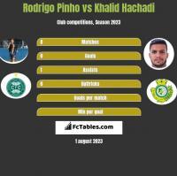 Rodrigo Pinho vs Khalid Hachadi h2h player stats