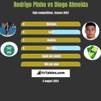 Rodrigo Pinho vs Diogo Almeida h2h player stats