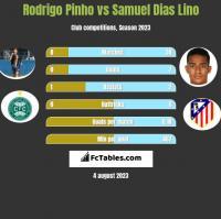 Rodrigo Pinho vs Samuel Dias Lino h2h player stats