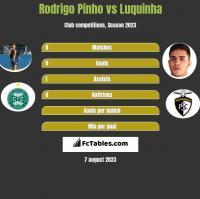 Rodrigo Pinho vs Luquinha h2h player stats