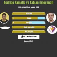 Rodrigo Ramallo vs Fabian Estoyanoff h2h player stats