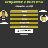 Rodrigo Ramallo vs Marcel Novick h2h player stats