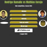 Rodrigo Ramallo vs Mathias Corujo h2h player stats
