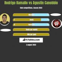 Rodrigo Ramallo vs Agustin Canobbio h2h player stats