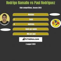 Rodrigo Ramallo vs Paul Rodriguez h2h player stats