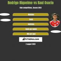 Rodrigo Riquelme vs Raul Osorio h2h player stats