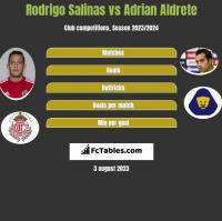 Rodrigo Salinas vs Adrian Aldrete h2h player stats