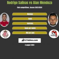 Rodrigo Salinas vs Alan Mendoza h2h player stats