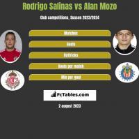Rodrigo Salinas vs Alan Mozo h2h player stats