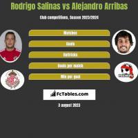 Rodrigo Salinas vs Alejandro Arribas h2h player stats