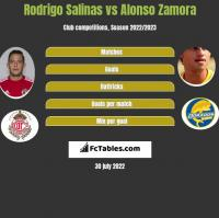Rodrigo Salinas vs Alonso Zamora h2h player stats