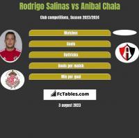 Rodrigo Salinas vs Anibal Chala h2h player stats