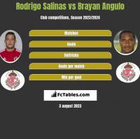 Rodrigo Salinas vs Brayan Angulo h2h player stats