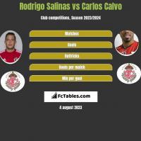 Rodrigo Salinas vs Carlos Calvo h2h player stats