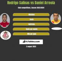 Rodrigo Salinas vs Daniel Arreola h2h player stats
