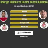 Rodrigo Salinas vs Hector Acosta Quintero h2h player stats