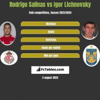 Rodrigo Salinas vs Igor Lichnovsky h2h player stats