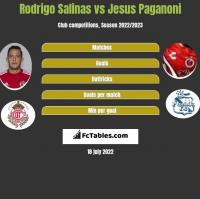 Rodrigo Salinas vs Jesus Paganoni h2h player stats