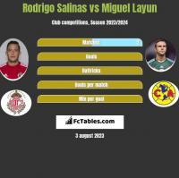 Rodrigo Salinas vs Miguel Layun h2h player stats